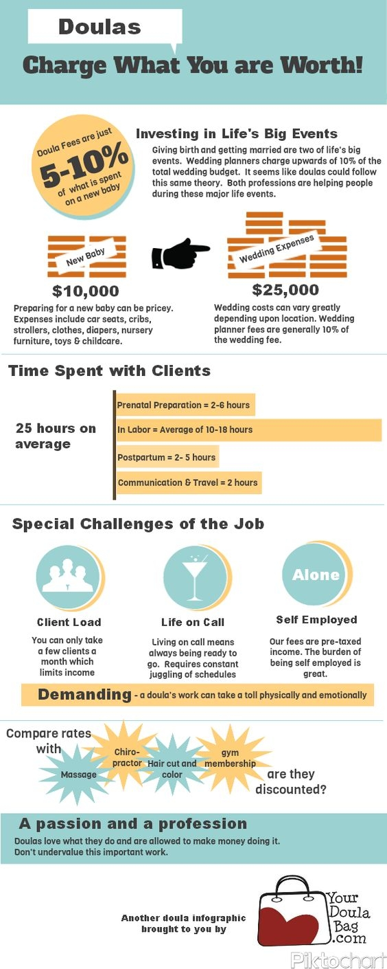 I really enjoy this infographic from  Your Doula Bag.   It's a handy little picture with some statistics that nicely illustrates  why  doulas should be paid for their work.