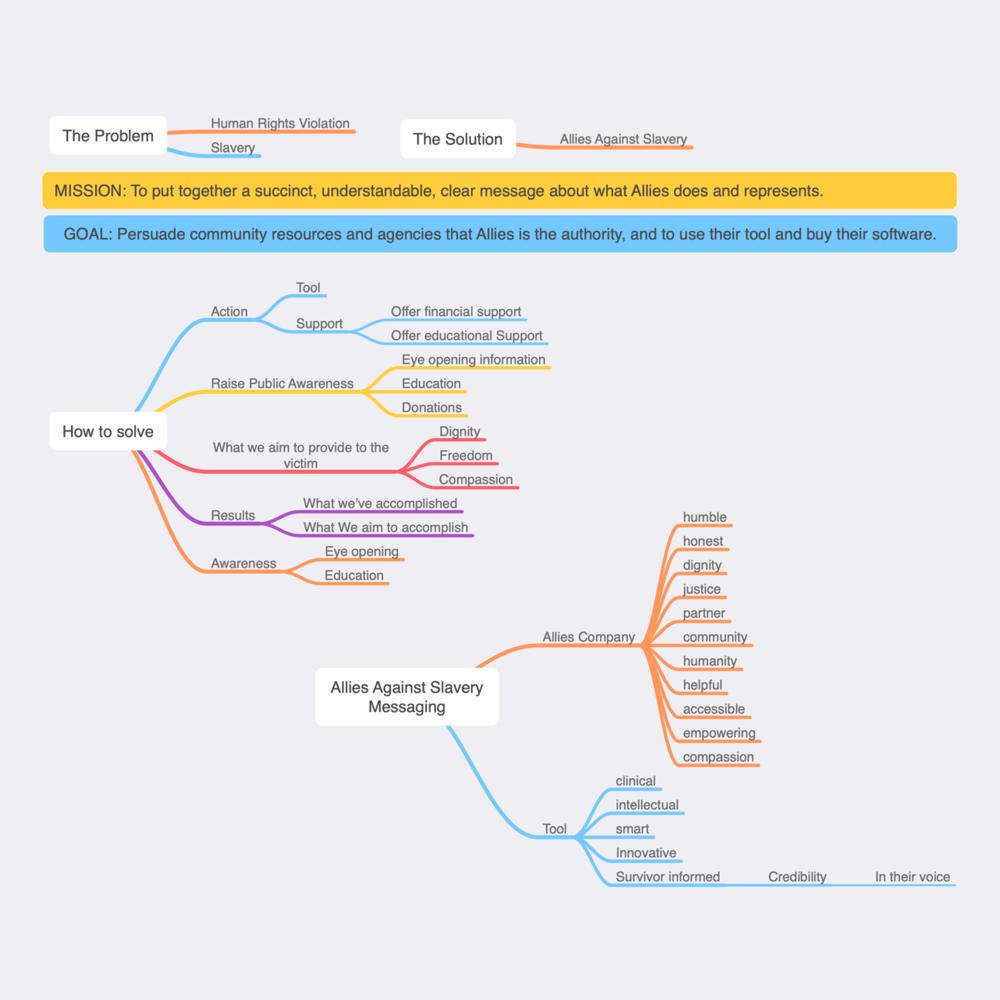 Messaging Framework Exercise