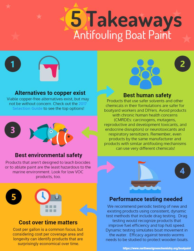 Boat Paint Alternatives Assessment Northwest Green Chemistry