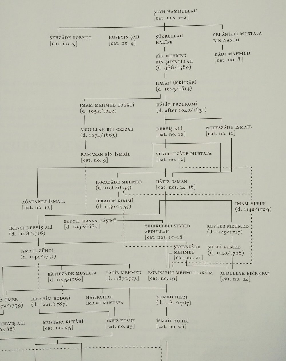 Genealogy of Ottoman calligraphers (source: Letters in Gold)