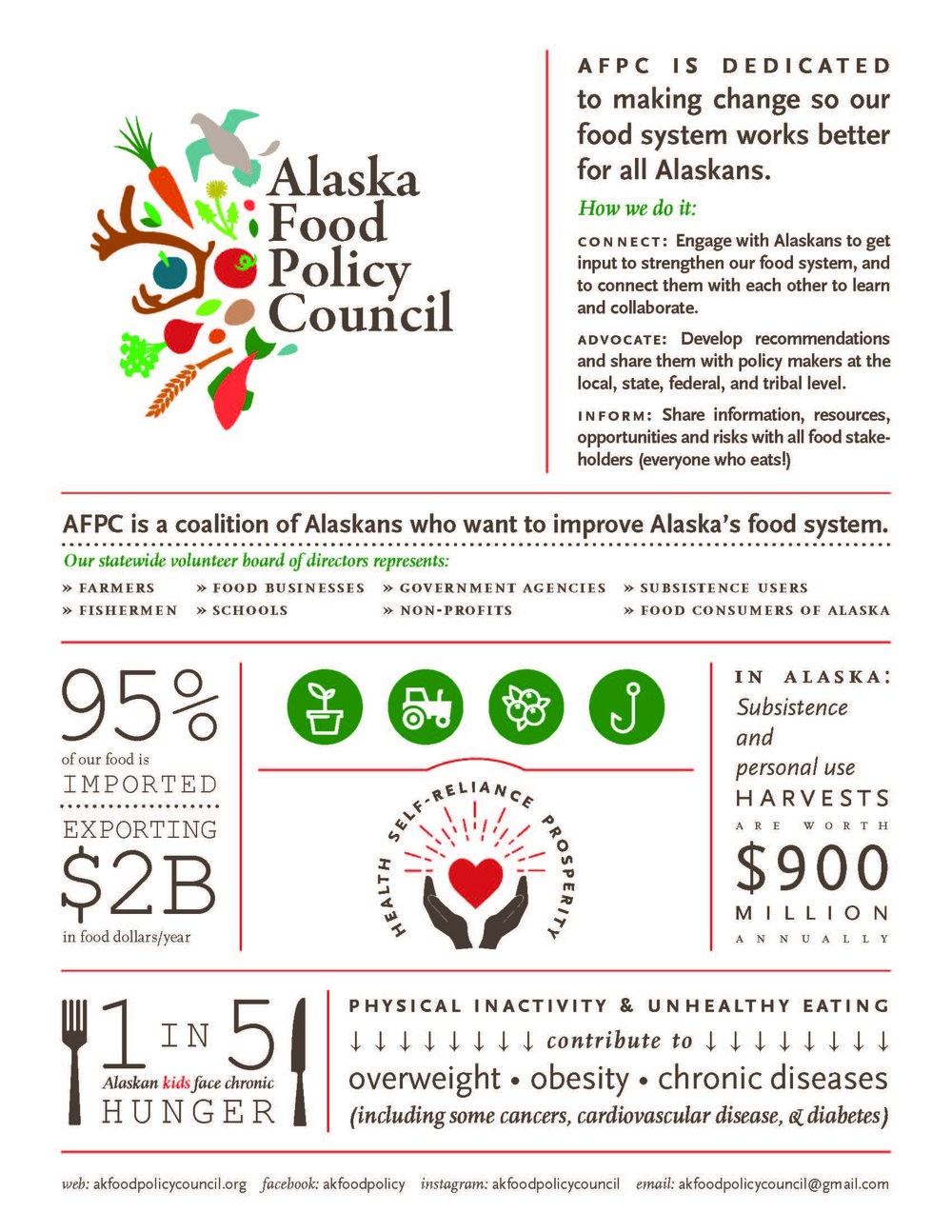 AFPC is excited to announce the new infographic that captures the Council's mission to create a healthier, more secure, and more self-reliant Alaska by improving our food system. Thank you to Rising Tide Communications for capturing our mission so beautifully!