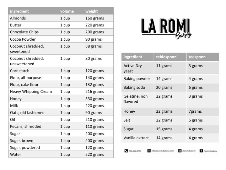 Conversion Chart La Romi Bakery