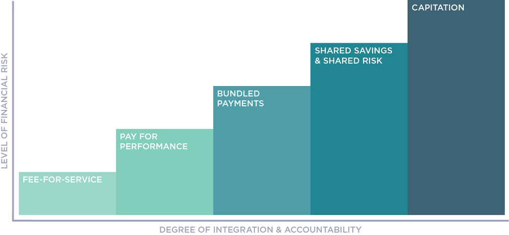 graph of reimbursement structures versus the level of risk and accountability for the health system, from fee-for-service to value-based care and capitation