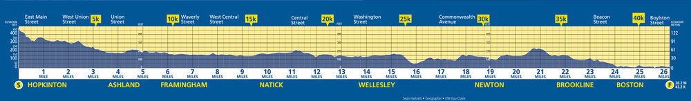 Boston-marathon-elevationmap.jpg