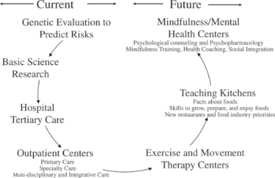 Now that's more like it.. but we've got a long ways to go.( Eisenberg et al., Academic Medicine July 2015.)