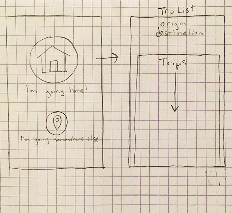 Sketch of what would come to be the final design to start the trip search flow.