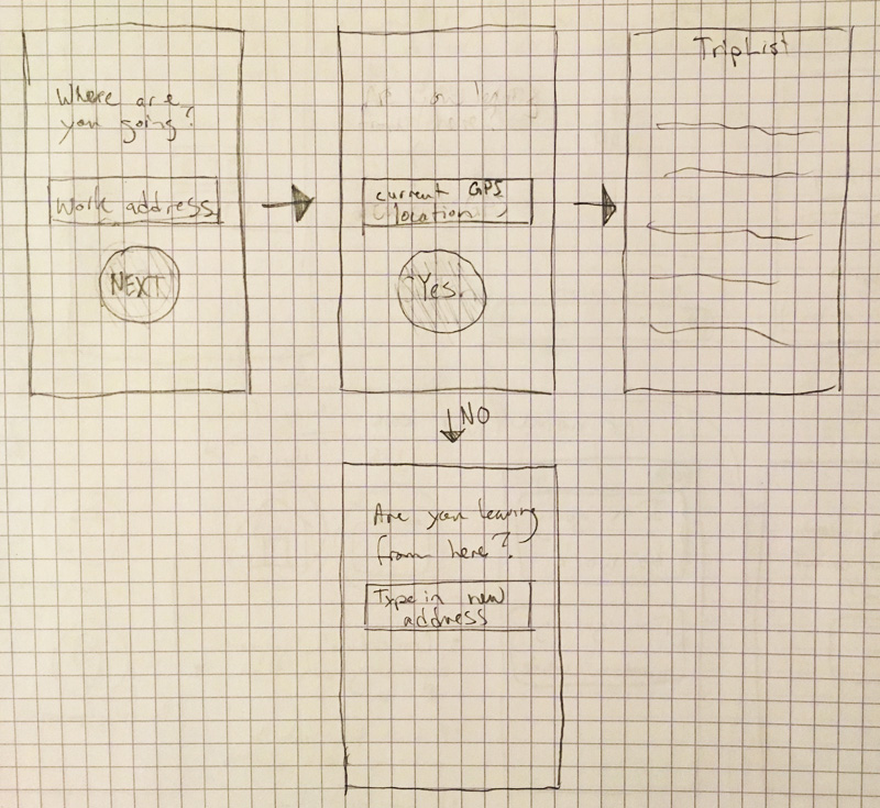 Early concept flow of the app predicting your origin & destination without a map element present.