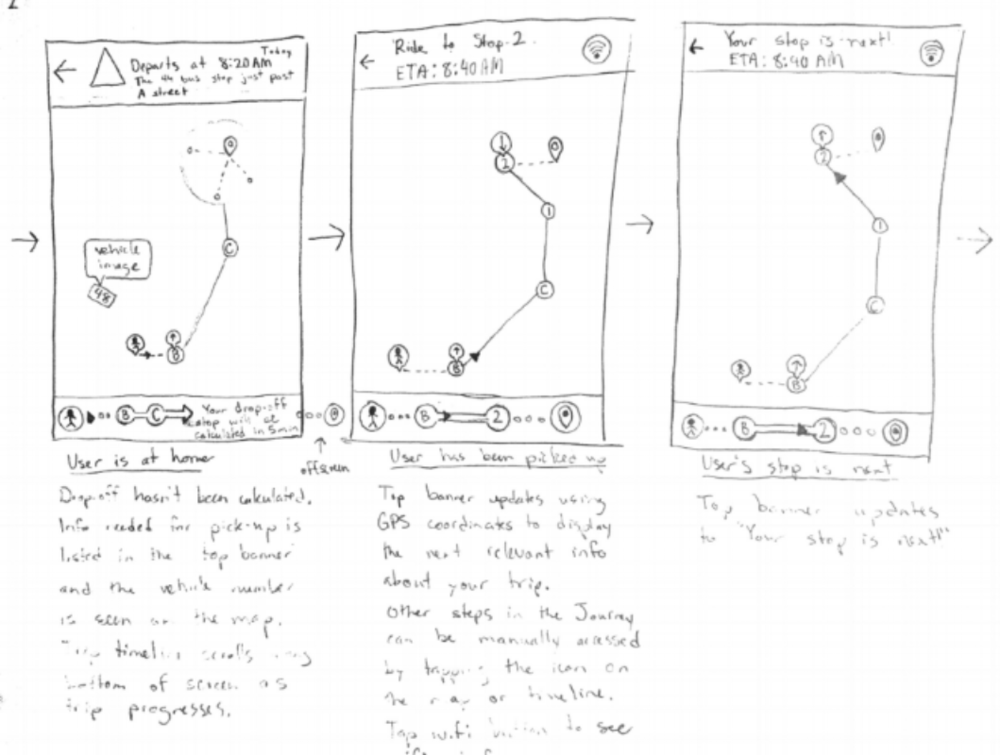 Sketches focused on how a trip progress might function and the screen flow of a trip progressing through each stop.