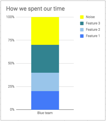 example-time-spent-graph