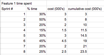 example-cumulative-sprint-costs-table