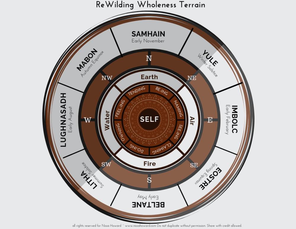 The new ReWilding Wholeness Terrain… - Ritual makes a comeback!