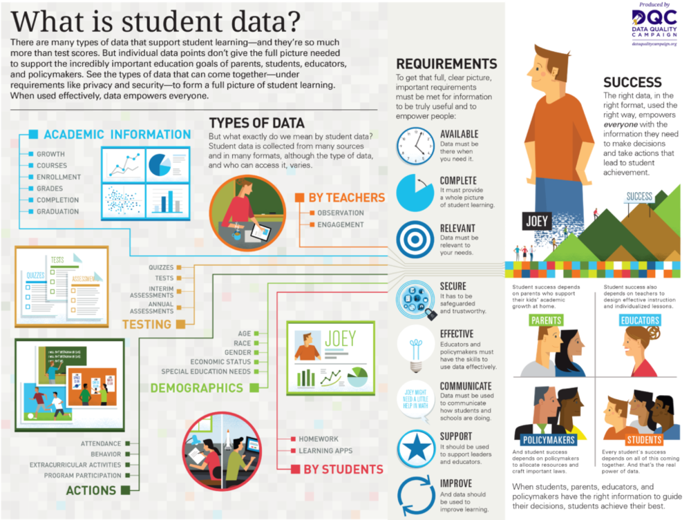 What-Is-Student-Data-1024x771.png