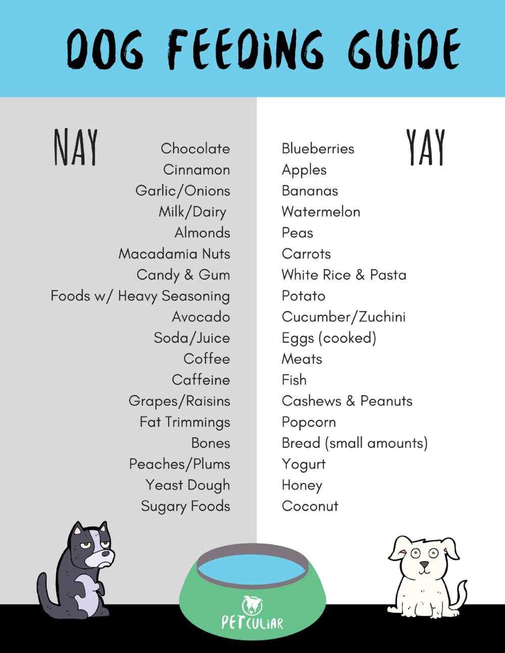 Dog Feeding Guide. YAY or NAY.png