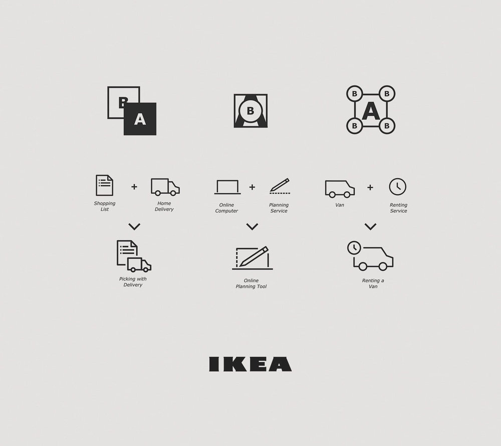 Ikea  Creating a unified language  Visual design strategy