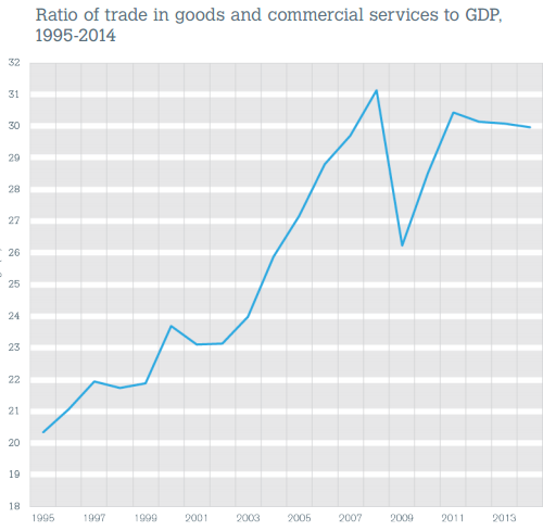 Ratio of Trade to GDP
