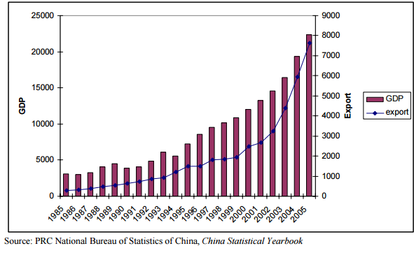Chinese Growth in GDP and Exports