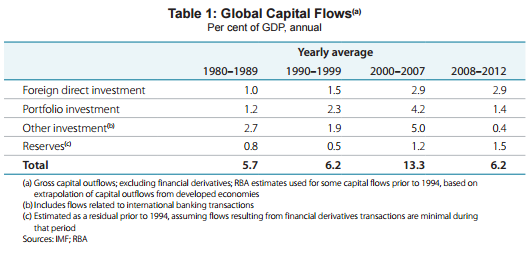Cross-Border Capital Flows