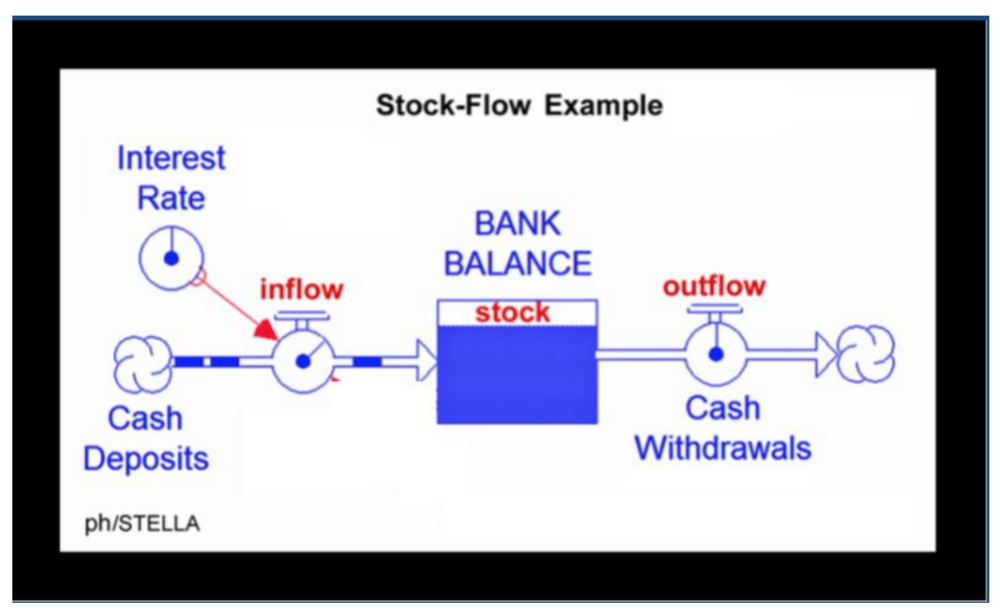 Stocks Decouple Flows