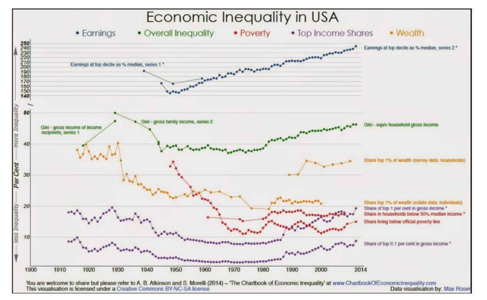 US Economic Inequality