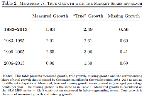 "Aghion, et. al., ""Missing Growth from Creative Destruction"", p. 25"
