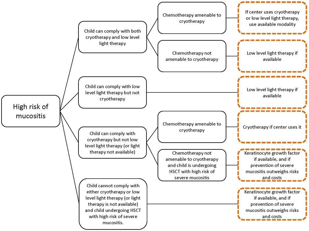 Mucositis Flow Chart Image.jpg