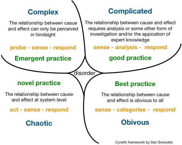 Cynefin-Framework-Diagram-for-Problem-Solving.jpg