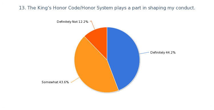 """The King's honor code/honor system plays a part in shaping my conduct."""