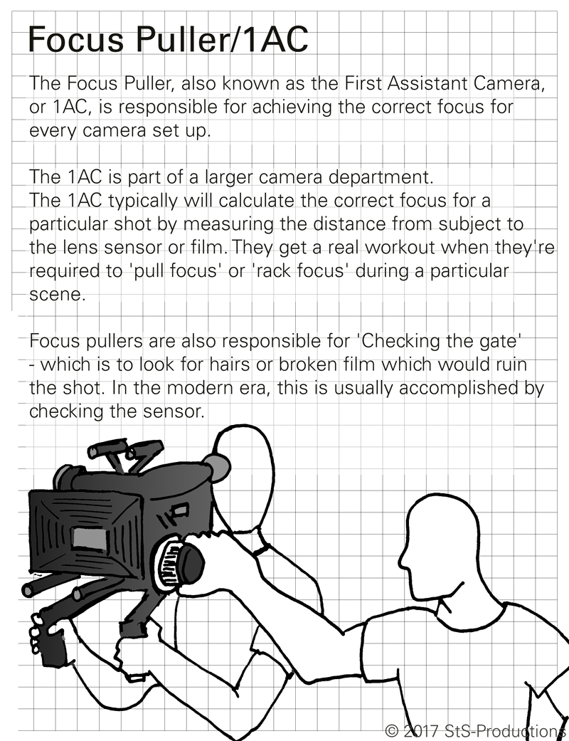 """The Focus Puller, also known as the First Assistant Camera, or 1AC, is responsible for achieving the correct focus for every camera set up. 1AC's have a lot of responsibility on the set, and for the production.  The 1AC is part of a larger camera department. The 1AC typically will calculate the correct focus for a particular shot by measuring the distance from subject to the lens sensor or film. You'll often see them with a range meter or laser or a good old fashioned metal tape measure.  You'll also see the 1AC with some colored gaffer's tape to help them with spots on the set to corresponding notes on their physical ring.  With really large budget shows, you may even see a focus puller using a remote device, rather than hanging off the side of a camera. See  https://shop.redrockmicro.com/microremote/  for examples.  Focus pullers get a real workout when they're required to 'pull focus' or 'rack focus' during a particular scene.  At the end of the shot, or when the director yells, """"cut"""", the Focus pullers are also responsible for 'Checking the gate' - which is to look for hairs or broken film which would ruin the shot. In the modern era, this is usually accomplished by checking the sensor. If there's anything wrong, they'll have to shoot the scene or shot again."""