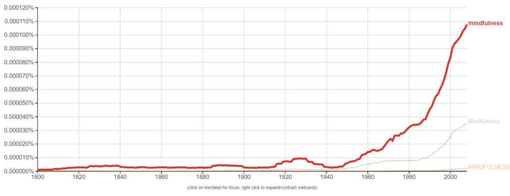 "The exploding popularity of the word ""mindfulness"" in books, 1800-2008, data from Google Ngram Viewer"