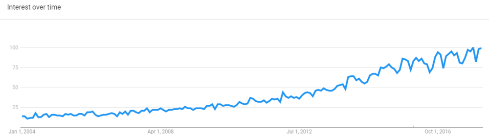 Rising Google Search interest in the topic of mindfulness, 2004-present, Data from Google Trends