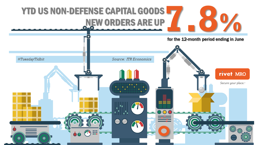Nondefense Capital Goods Up Tidbit.png
