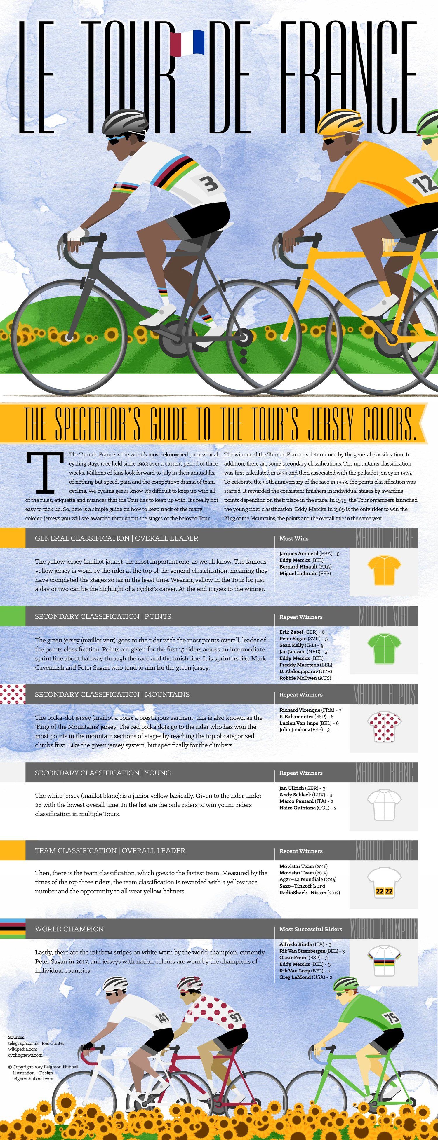 tour de france jersey infographic leighton hubbell illustration