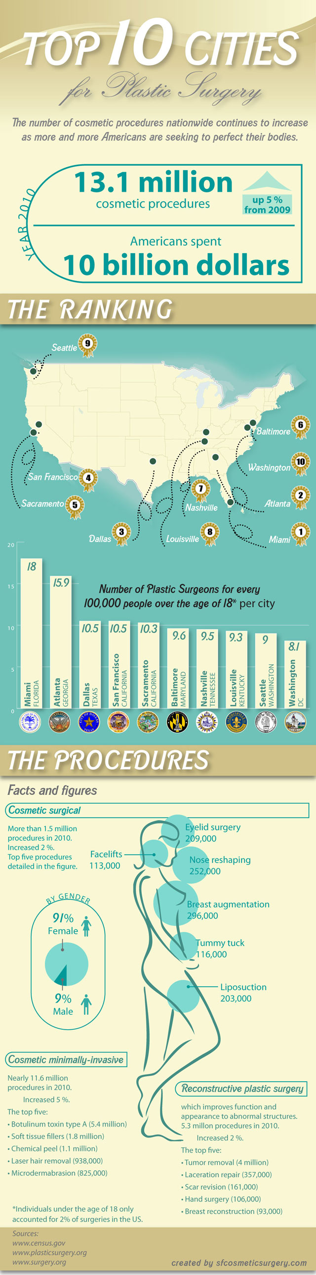 top best us cities for plastic surgery san francisco plastic plastic surgery