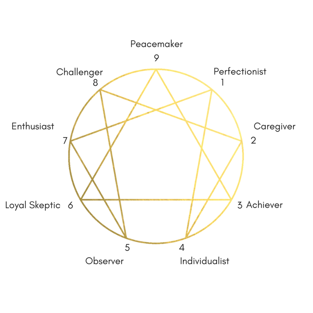 Enneagram Chart.png