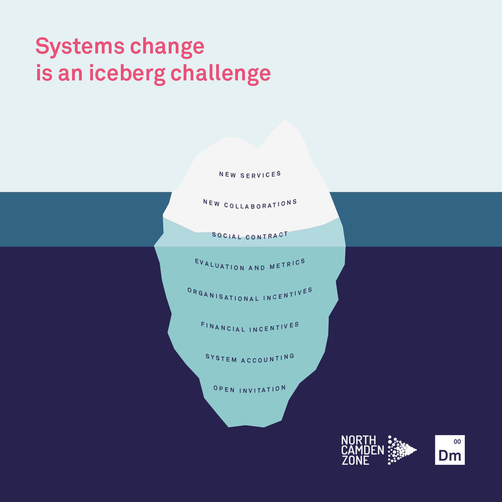Illustration of Systems Iceberg