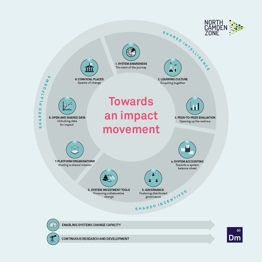 Towards an Impact Movement Diagram