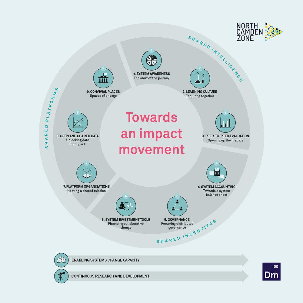 Towards an Impact Movement Diagram