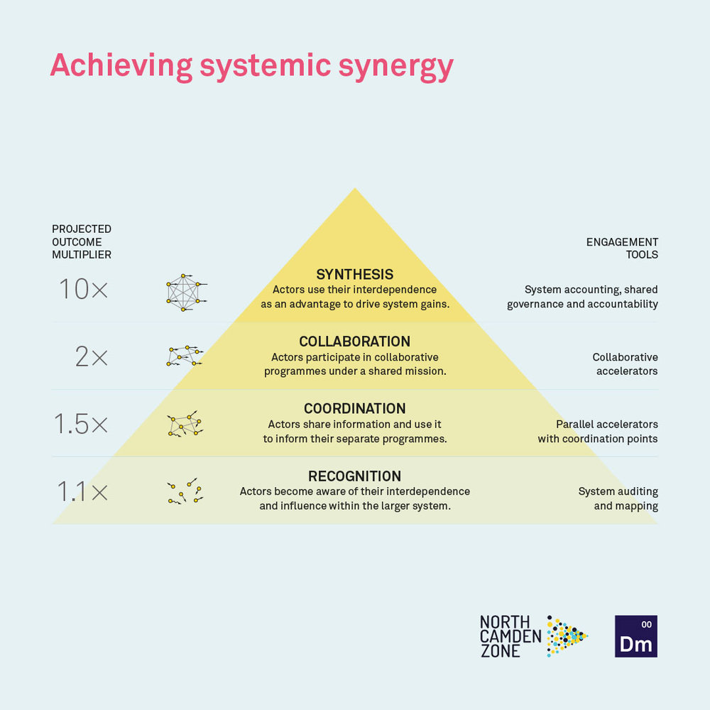 Achieving Systematic Synergy Pyramid Diagram