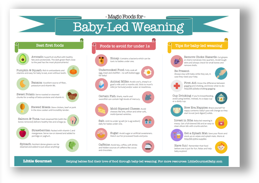 Magic Foods for Baby Led Weaning: A handy baby-led weaning guide you can print and stick on the fridge to remind you of the best first foods to try with your little one, along with the foods to avoid.