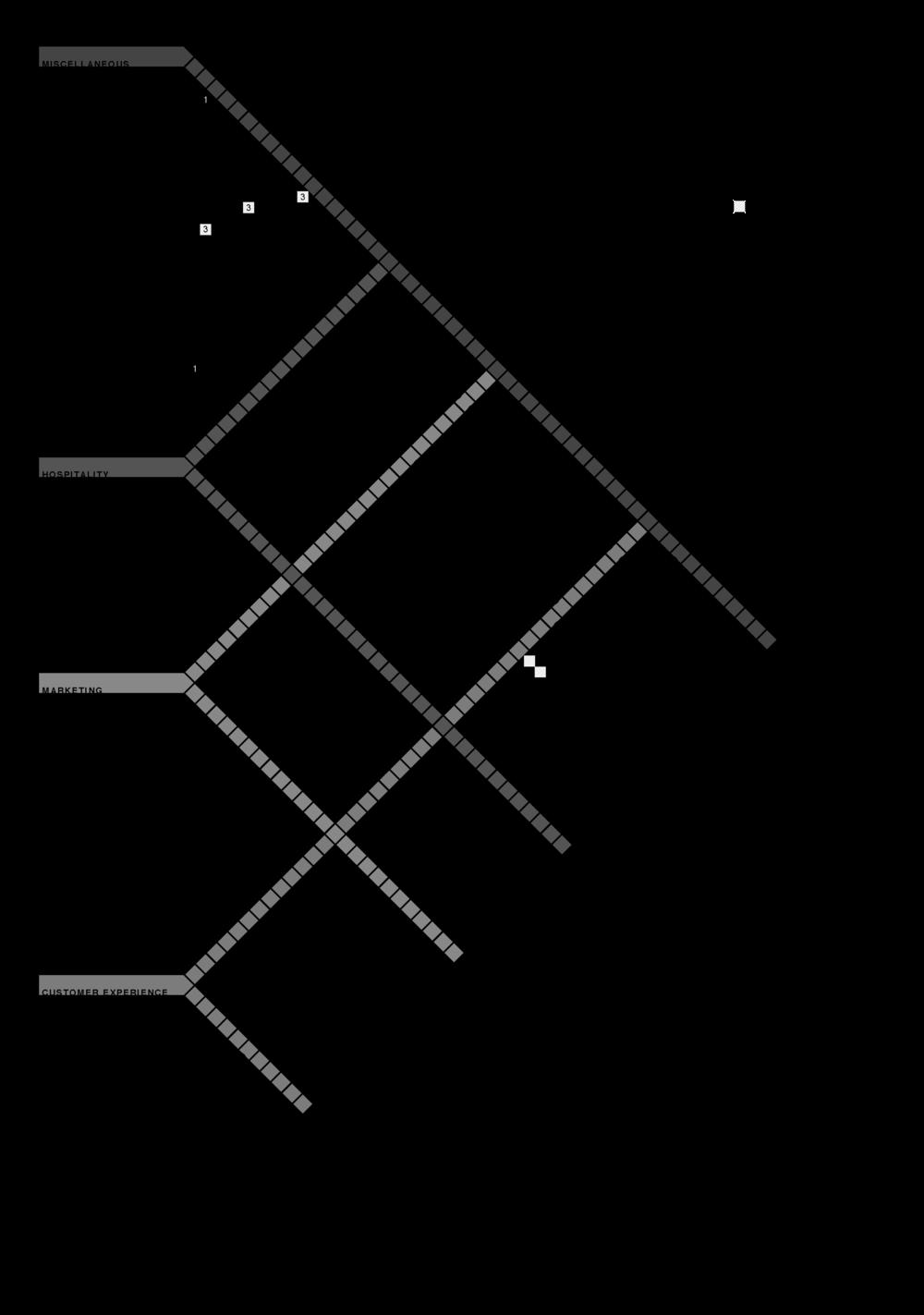 Adjacency Matrix Interior Design Instainteriordesignus