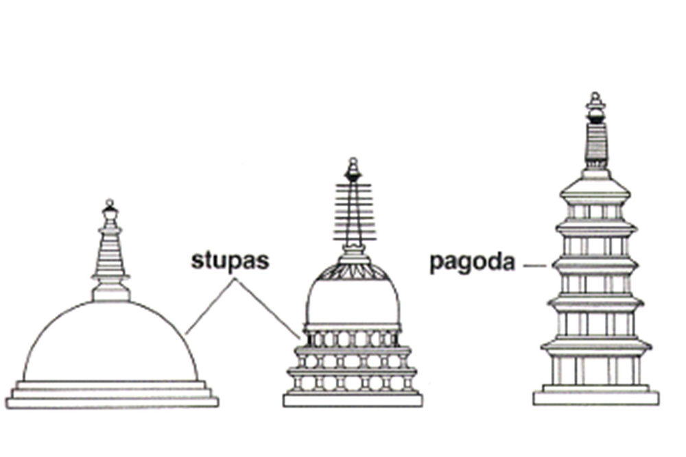 Diagram that shows the relationships between the early Indian/Buddhist Stupa and what would become the Japanese and Chinese Pagodas.