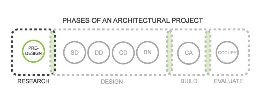 FabricK Design_Typical-Phases-of-an-Architectural-Project_Predesign.jpg