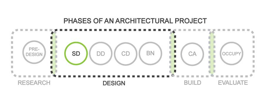 FabricK Design_ Typical Phases-of-an-Architectural-Project_SD.jpg