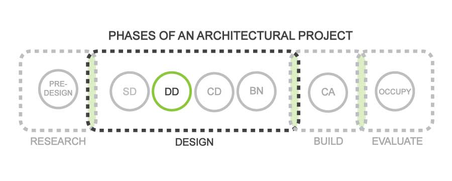 FabricK Design_Typical Phases-of-an-Architectural-Project_DD.jpg