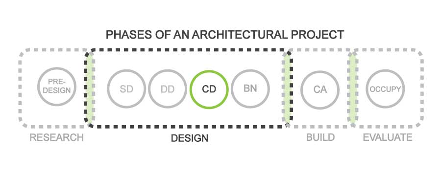 FabricK Design_Typical Phases-of-an-Architectural-Project_CD.jpg