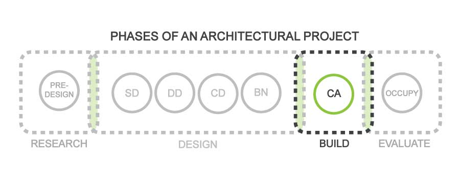 FabricK Design_Typical-Phases-of-an-Architectural-Project_CA.jpg