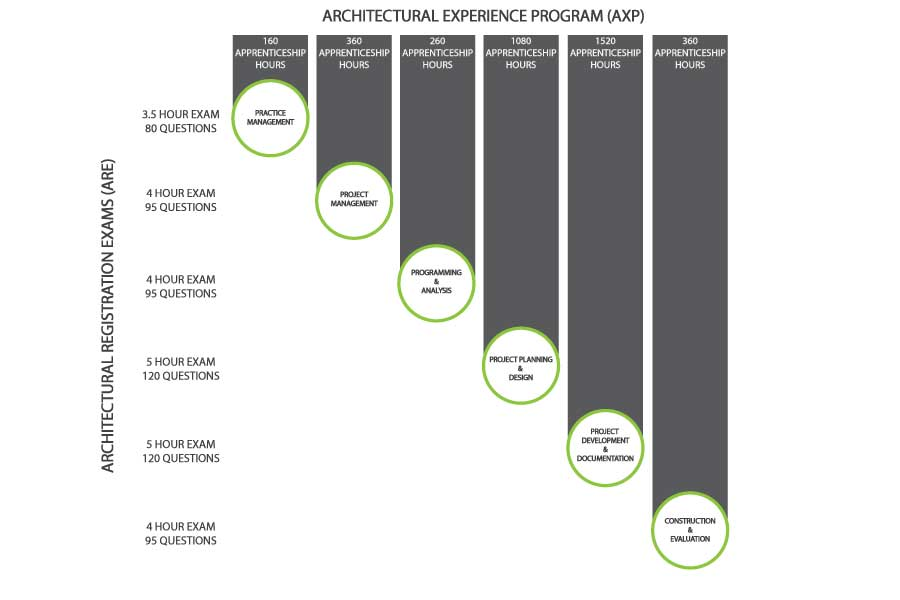 The six apprenticeship categories for training architects under the NCARB (AXP) program.
