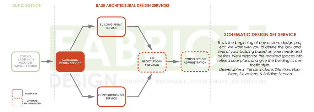 FabrickDesign_Architectural-Design-Process-Diagrams_2019_02.jpg
