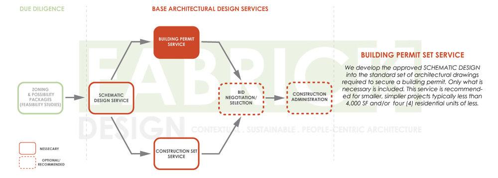 FabrickDesign_Architectural-Design-Process-Diagrams_2019_03.jpg