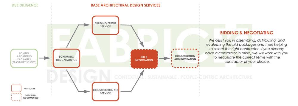 FabrickDesign_Architectural-Design-Process-Diagrams_2019_05.jpg